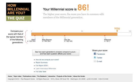 HowMillennialAreYou?PersonalScore12.08.12