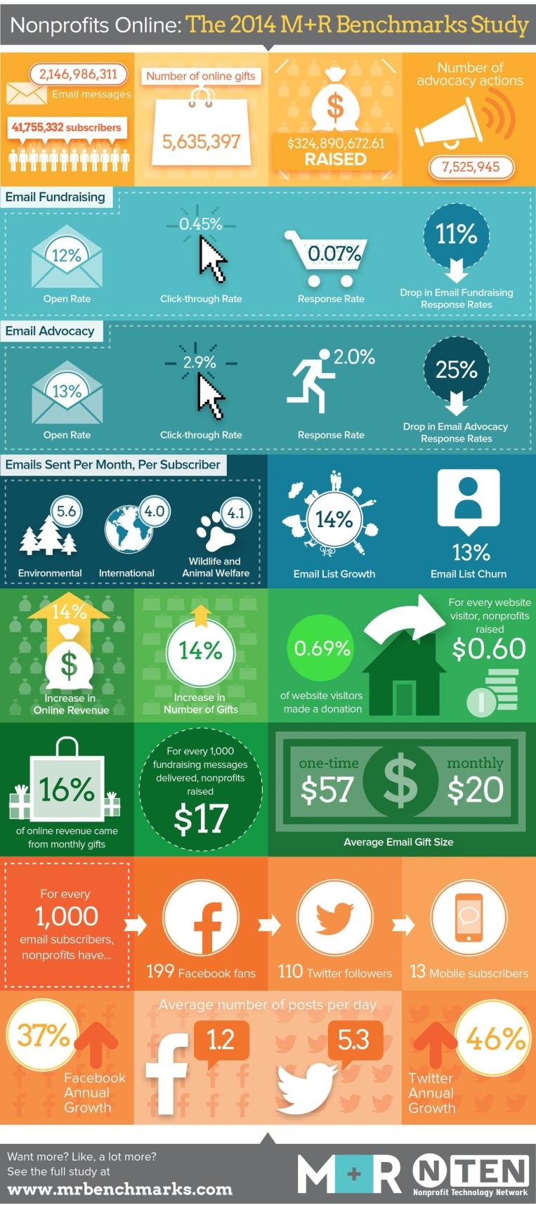 non-profit-benchmarks-2014